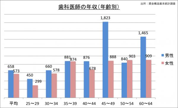 歯科医師の給料・年収(年齢別)_25