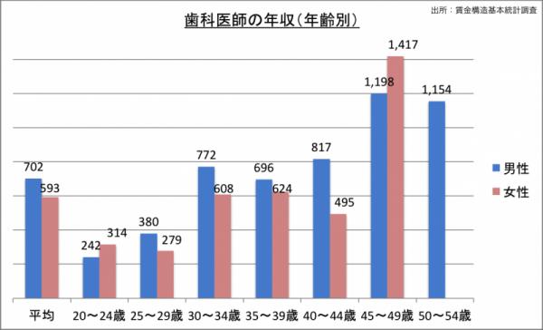 歯科医師の年収(年齢・男女別)_24