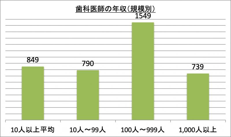 歯科医師の年収(規模別)