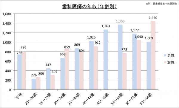 歯科医師の給料・年収(年齢別)23のグラフ