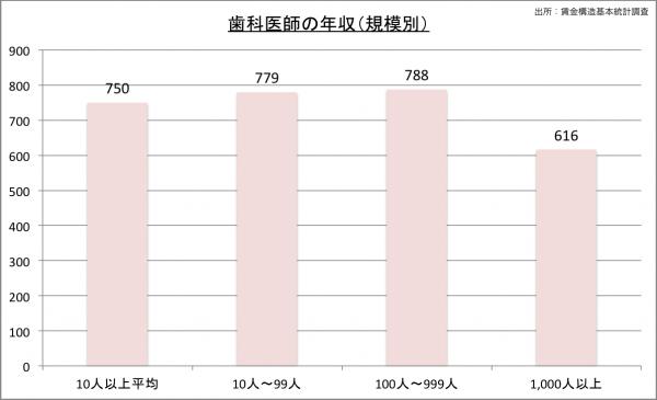 歯科医師の給料・年収(規模別)23のグラフ
