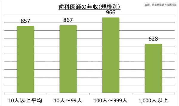 歯科医師の年収(規模別)_28
