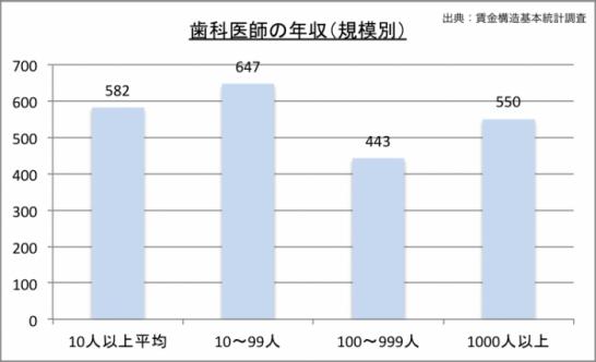 歯科医師の年収(規模別)のグラフ