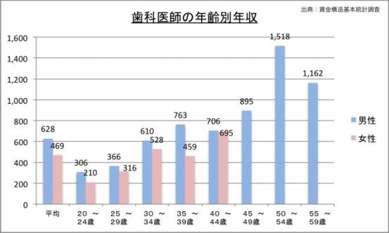 歯科医師の年収(年齢別)のグラフ