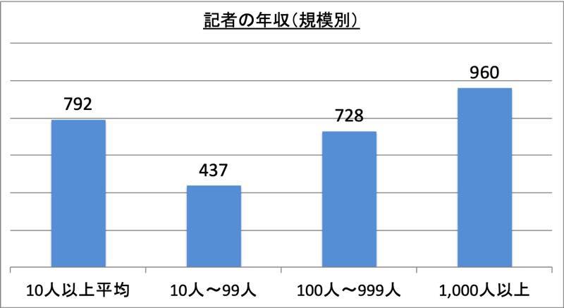 記者の年収(規模別)_r1