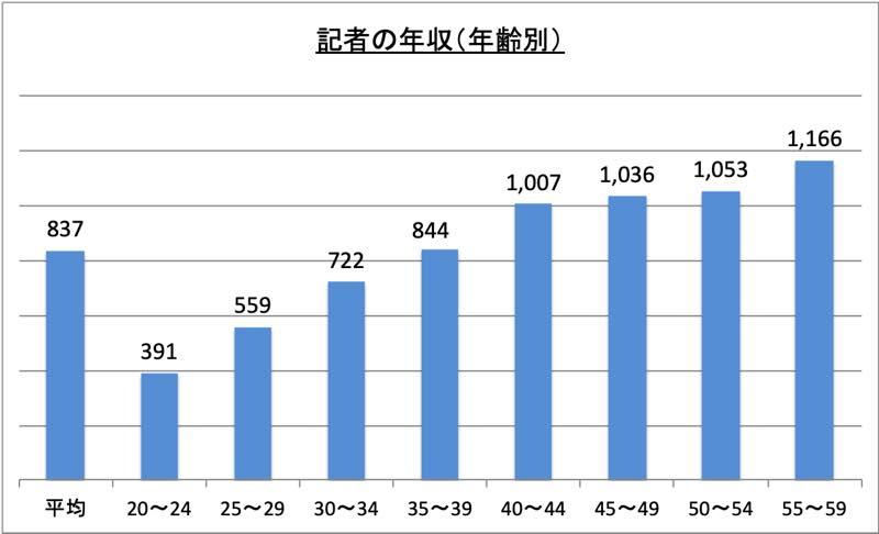 記者の年収(年齢別)_r1