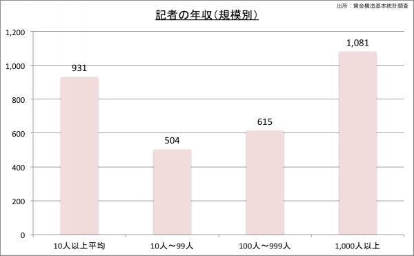 記者の給料・年収(規模別)23のグラフ