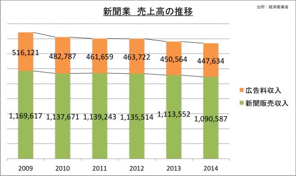 新聞業売上高の推移_2014