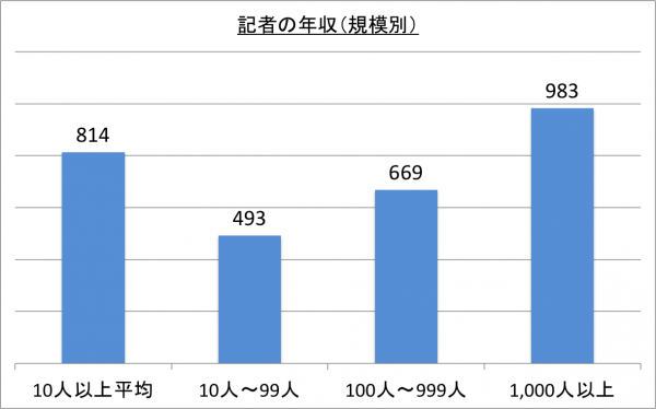 記者の年収(規模別)_26