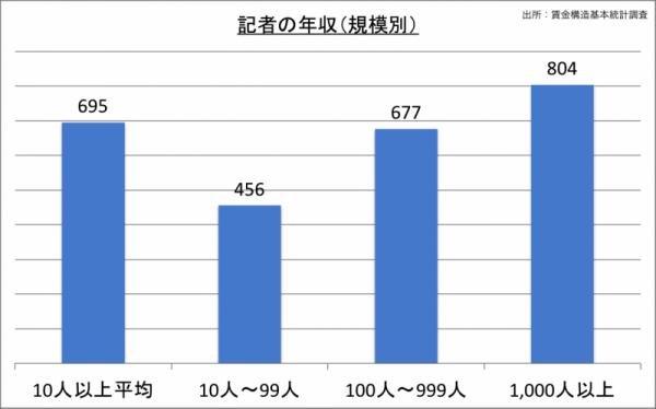 記者の年収(規模別)_24