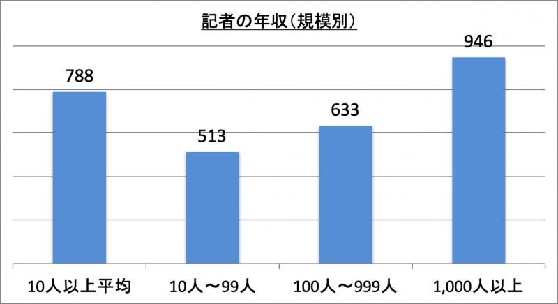記者の年収(規模別)
