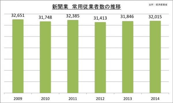 新聞業常用従業者数の推移_2014