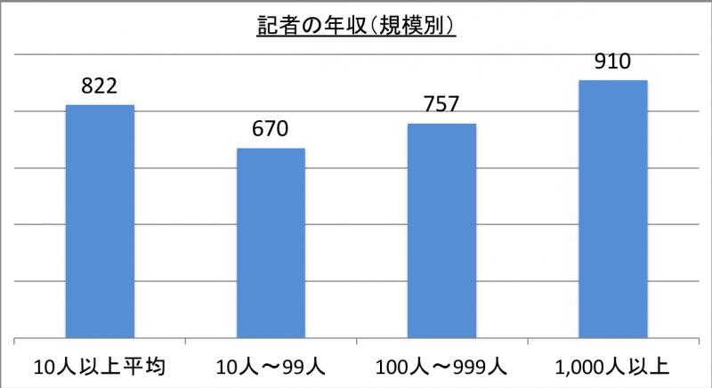 記者の年収(規模別)_29