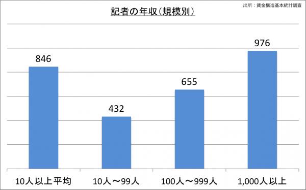 記者の給料・年収(規模別)_25