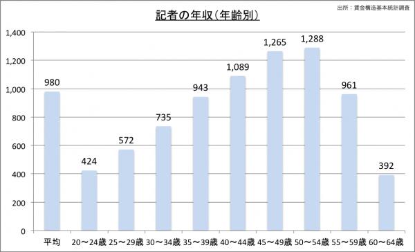 記者の給料・年収(年齢別)23のグラフ