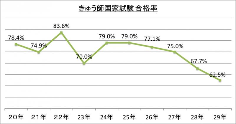 きゅう師国家試験合格率_29