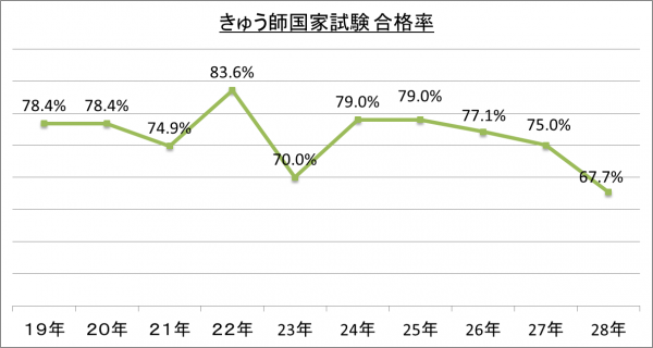 きゅう師国家試験合格率_28
