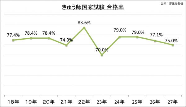 きゅう師国家試験合格率_27