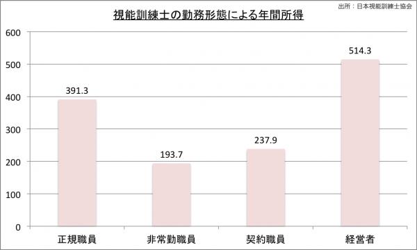 視能訓練士の勤務形態による年間所得2010のグラフ