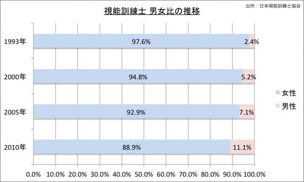 視能訓練士 男女比の推移2010のグラフ