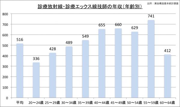 診療放射線技師の給料・年収(年齢別)23のグラフ