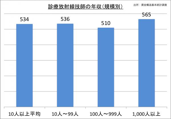 診療放射線技師の年収(規模別)_27
