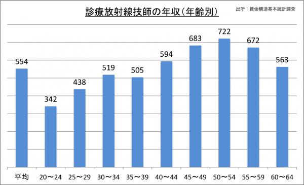 診療放射線技師の年収(年齢別)_27