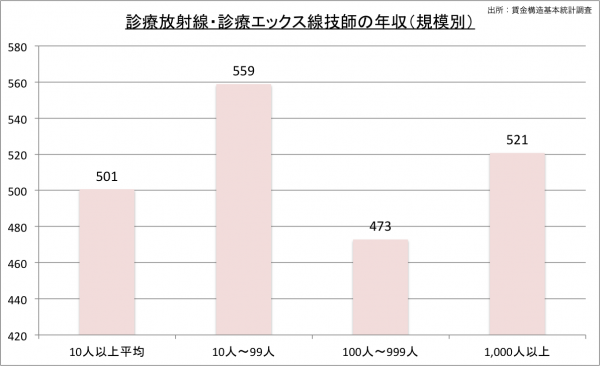 診療放射線技師の給料・年収(規模別)23のグラフ