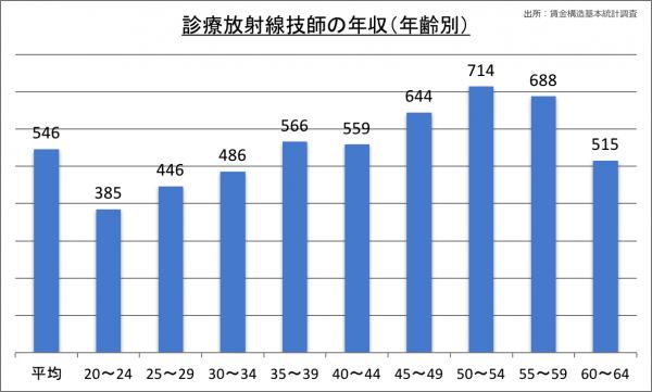 診療放射線技師の年収(年齢別)_28