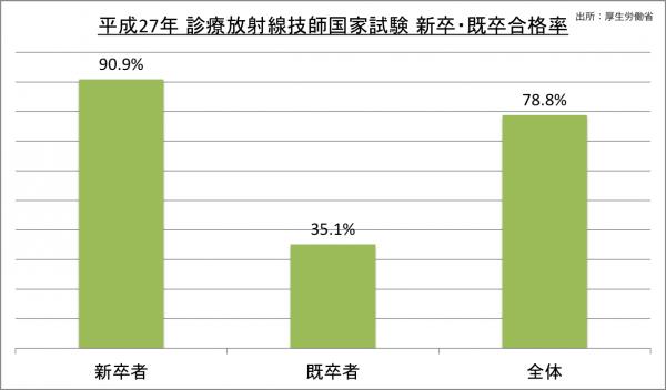 診療放射線技師国家試験新卒・既卒合格率_27