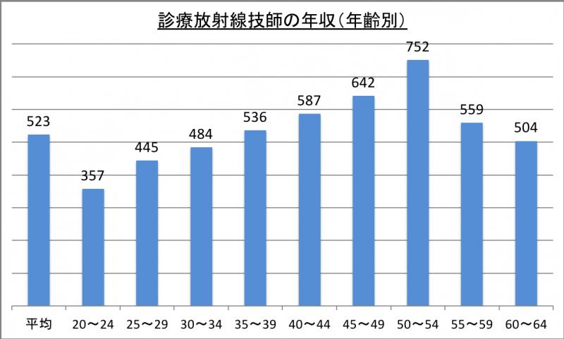 診療放射線技師の年収(年齢別)_29