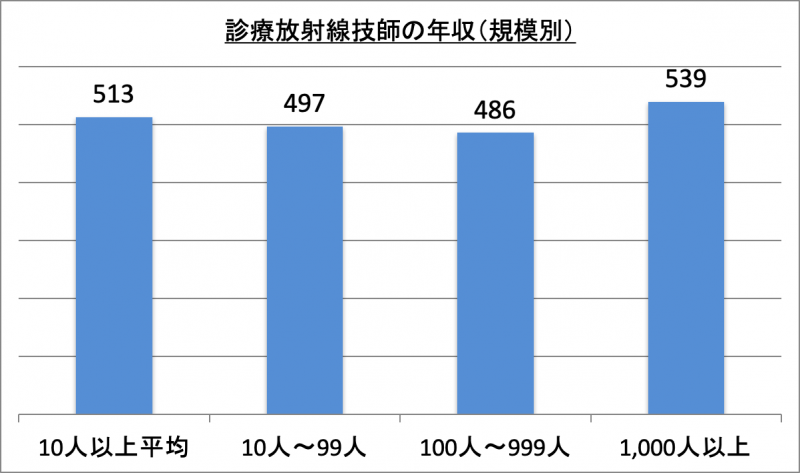 診療放射線技師の年収(規模別)