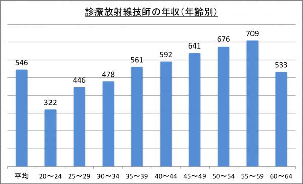 診療放射線技師の年収(年齢別)_26