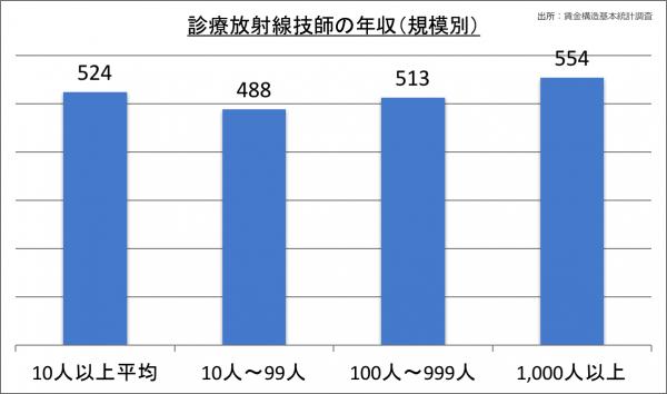 診療放射線技師の年収(規模別)_28