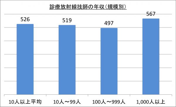 診療放射線技師の年収(規模別)_26