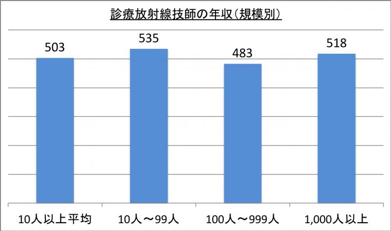 診療放射線技師の年収(規模別)_29