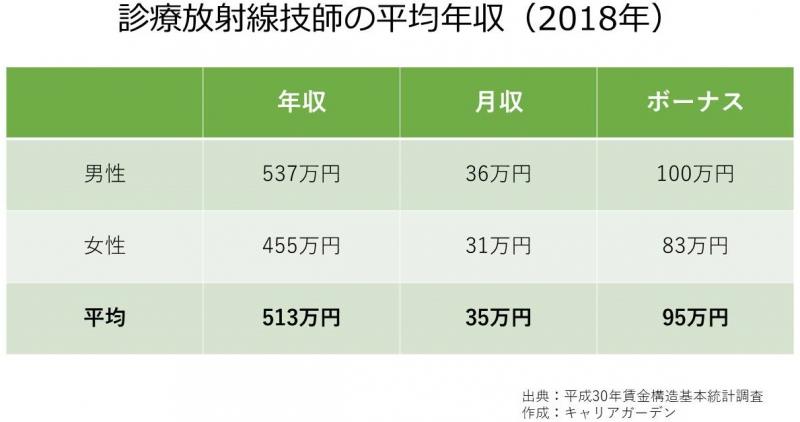 診療放射線技師の平均年収_2018