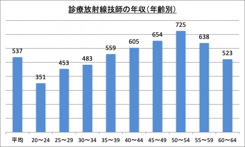 診療放射線技師の年収(年齢別)