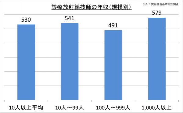 診療放射線技師の給料・年収(規模別)_25