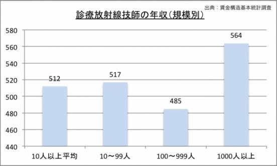 診療放射線技師の年収(規模別)のグラフ