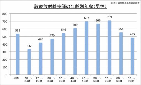 診療放射線技師の年収(年齢別)のグラフ