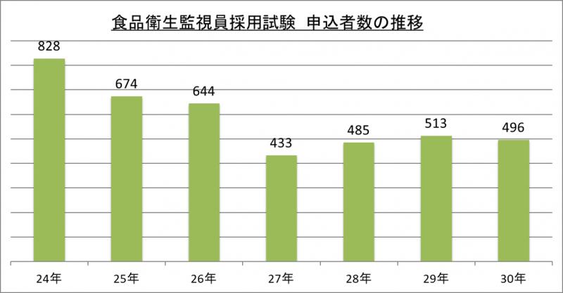 食品衛生監視員採用試験申込者数の推移_29