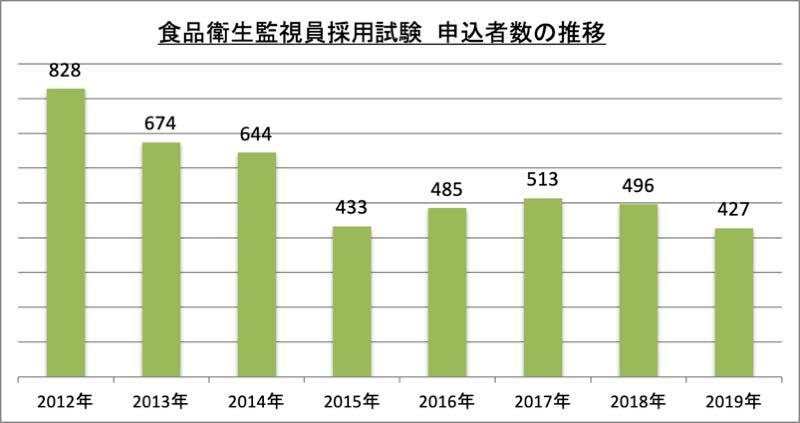 食品衛生監視員採用試験申込者数_2019