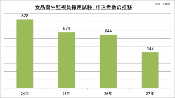 食品衛生監視員採用試験申込者数の推移_27_2