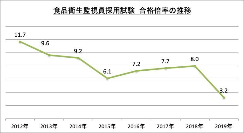 食品衛生監視員採用試験合格倍率_2019
