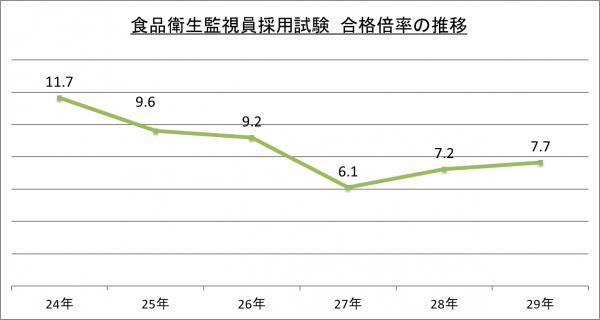 食品衛生監視員採用試験合格倍率の推移_29