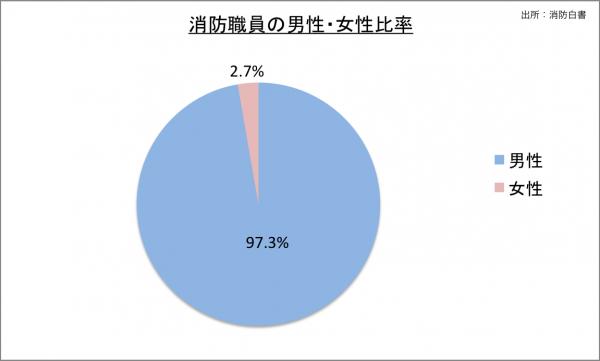 消防職員の男性・女性比率_27