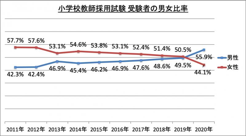 小学校教師採用試験受験者男女比率_2020