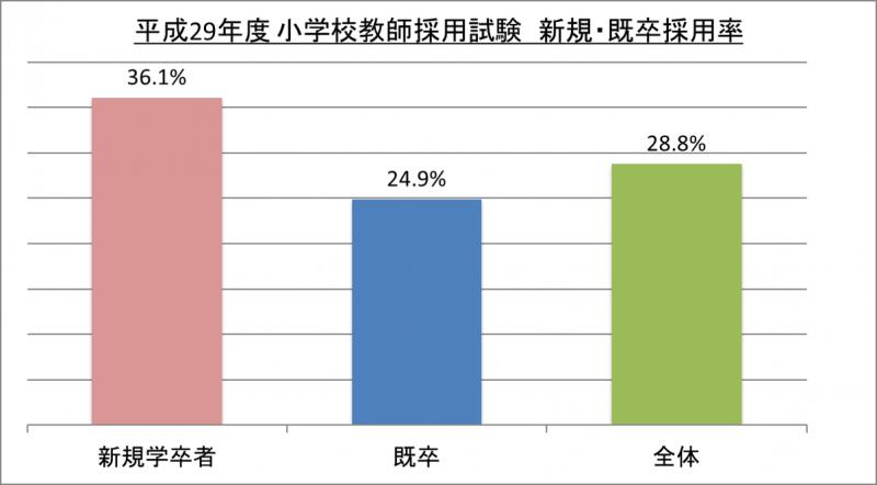 平成29年度小学校教師採用試験新規・既卒採用率_29