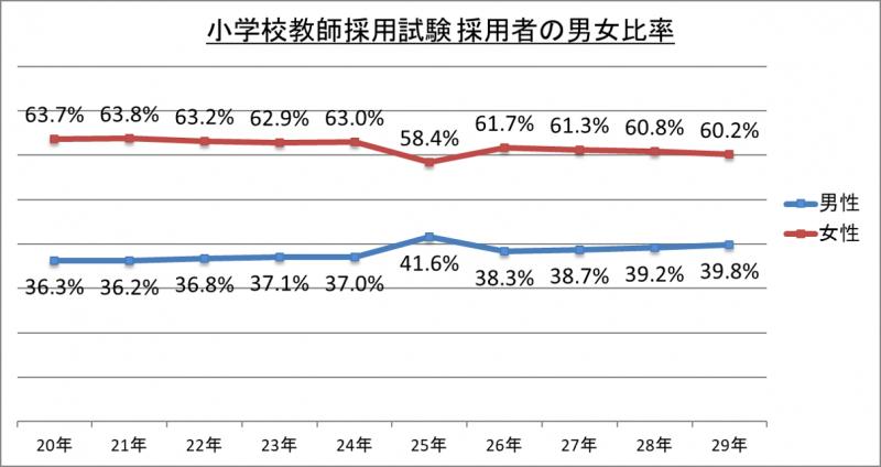 小学校教師採用試験採用者の男女比率_29